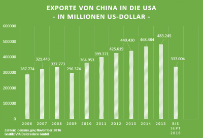 Exporte China in die USA
