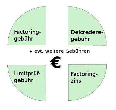 Factoring: Woraus setzen sich die Gebühren zusammen?