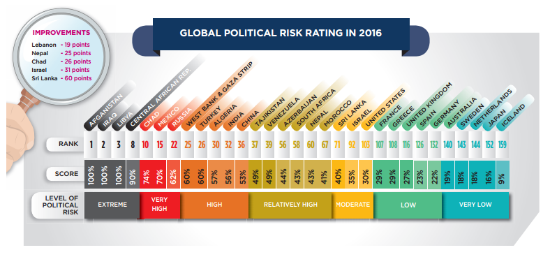 Politisches Risiko im Coface-Index.