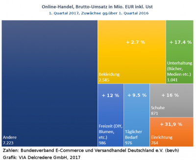 E-Commerce Handel Digitalisierung