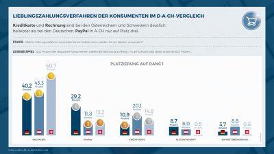 Zahlungsabwicklung E-Commerce Onlineshop