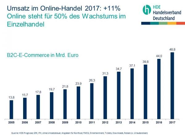 Umsatz E-Commerce Onlineshop Zahlungsausfälle