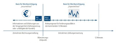 Forderungsbewertung nach IFRS