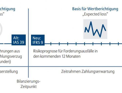 Euler Hermes Smart Service: Forderungsbewertung nach IFRS 9