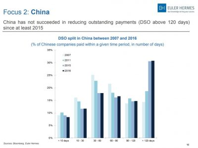 China Zahlungsmoral