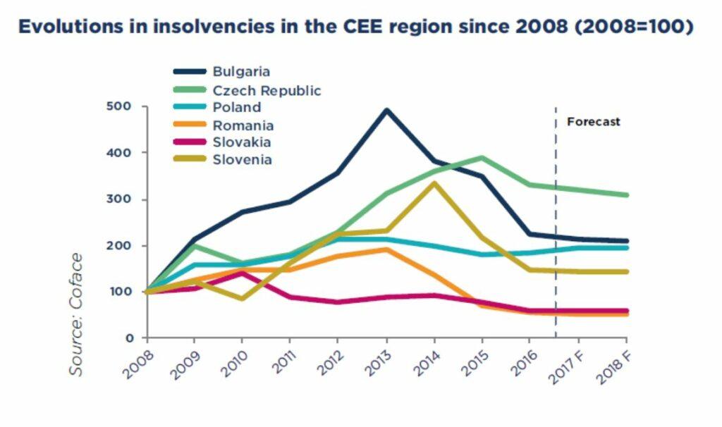 Osteuropa Weniger Insolvenzen Mehr Wachstum Via Delcredere