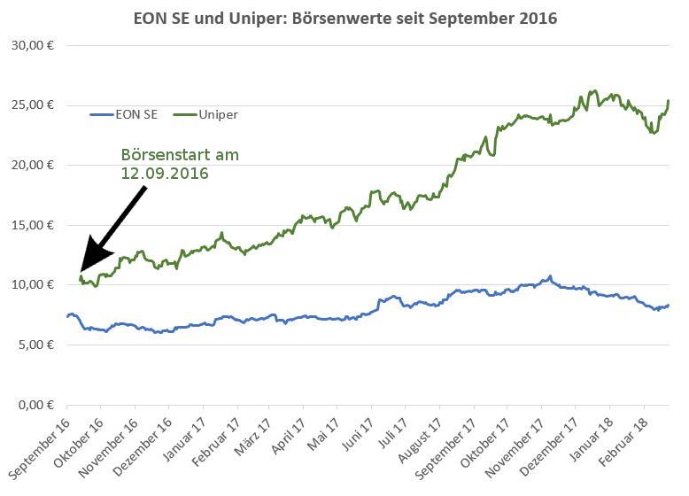 Konzernabspaltung EON Uniper