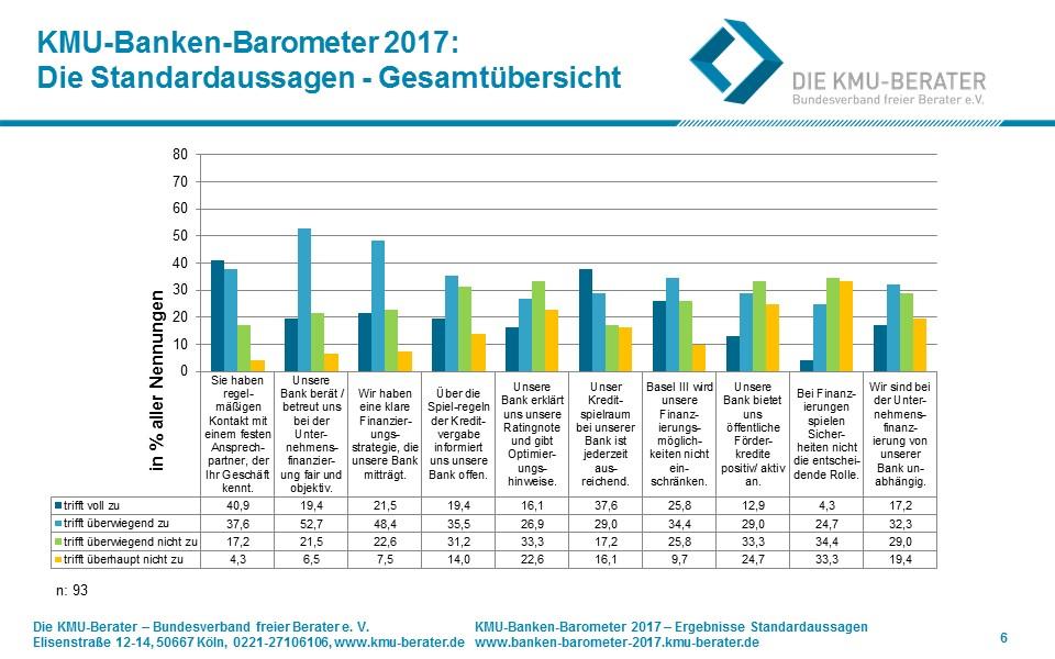 KMU Bankenbarometer