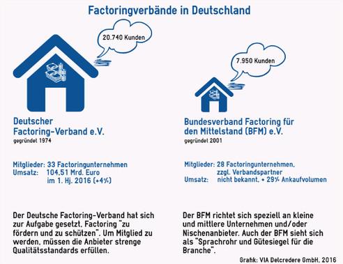 Factoringverbände in Deutschland