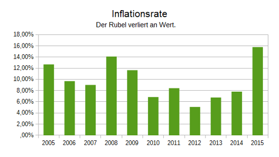 Inflationsrate Russland