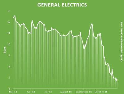 Zinswende General Electrics Aktie