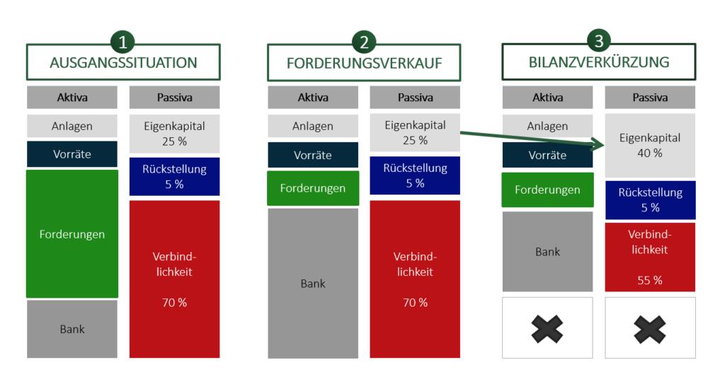 Factoring Bilanz