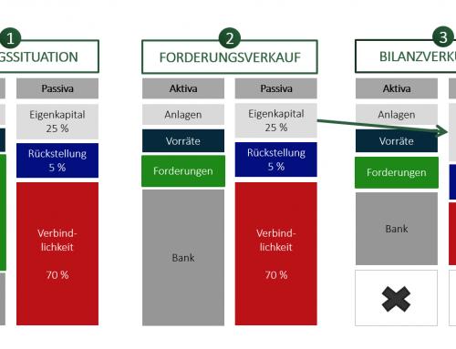 Schnelleinschätzung: Wie wirkt sich Factoring auf Ihre Bilanz aus?