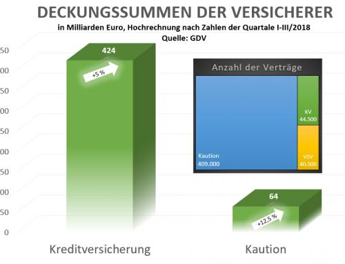 Immer mehr deutsche Unternehmen setzen auf eine Kreditversicherung