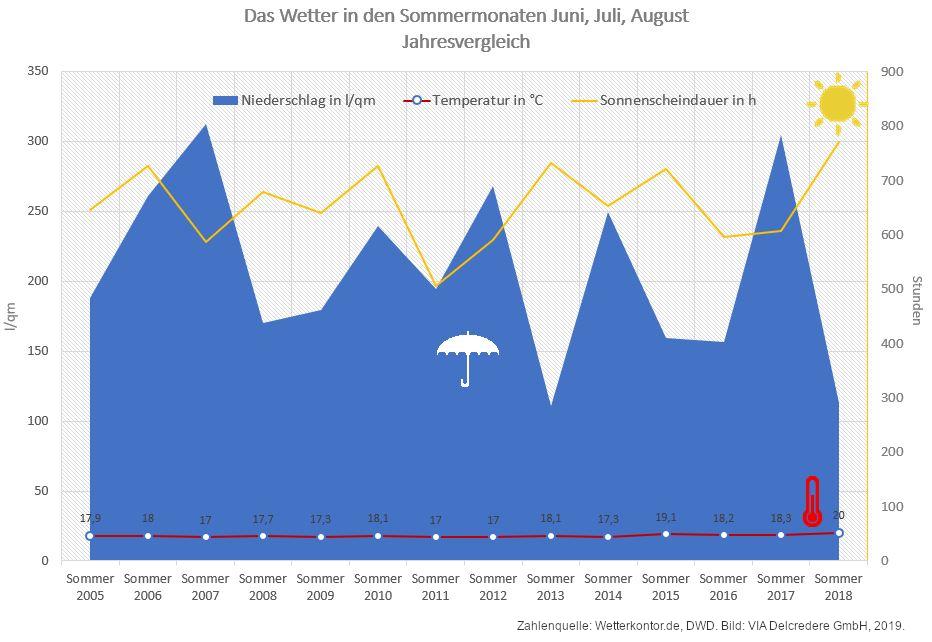Sommer Wetterstatistik