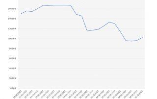 Wirecard Bilanz Aktienkurs
