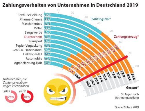 Wohl dem, der warten kann: Längere Zahlungsziele bei deutschen Unternehmen