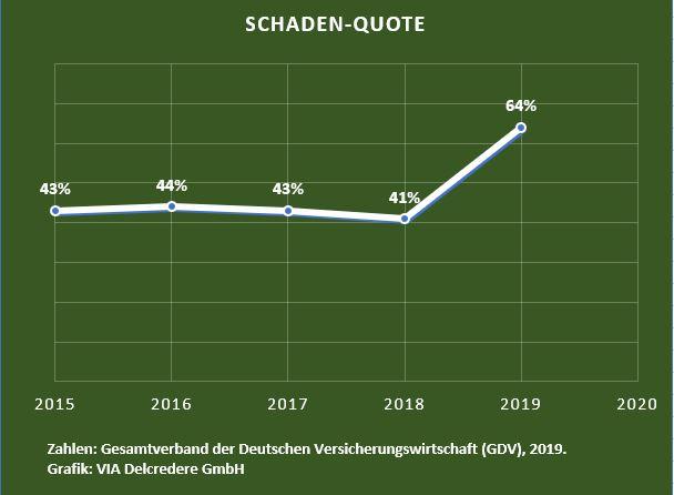 GDV: 2019 brachte mehr Zahlungsausfälle