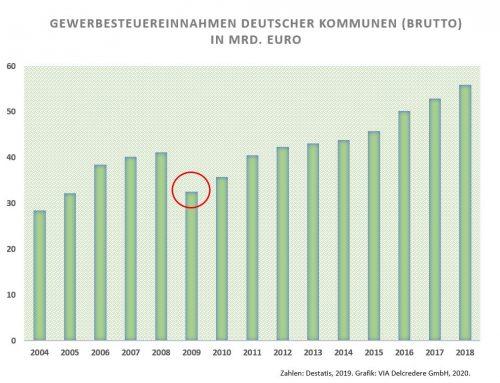 Klamme Kassen in Sindelfingen: Die Auswirkungen der Automobilkrise auf die öffentliche Hand
