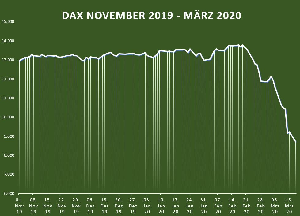 DAX Corona