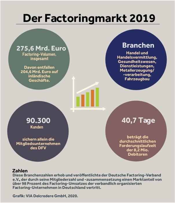 Factoringmarkt 2019